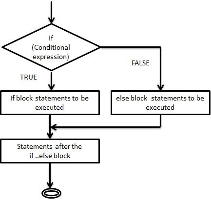 C Programming - if   else Statements