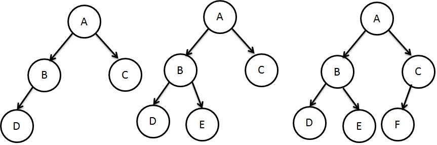 Data Structures - Binary Tree